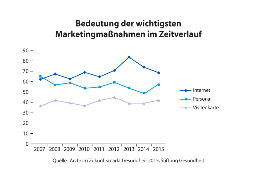 Statistik der Marketingmaßnahmen