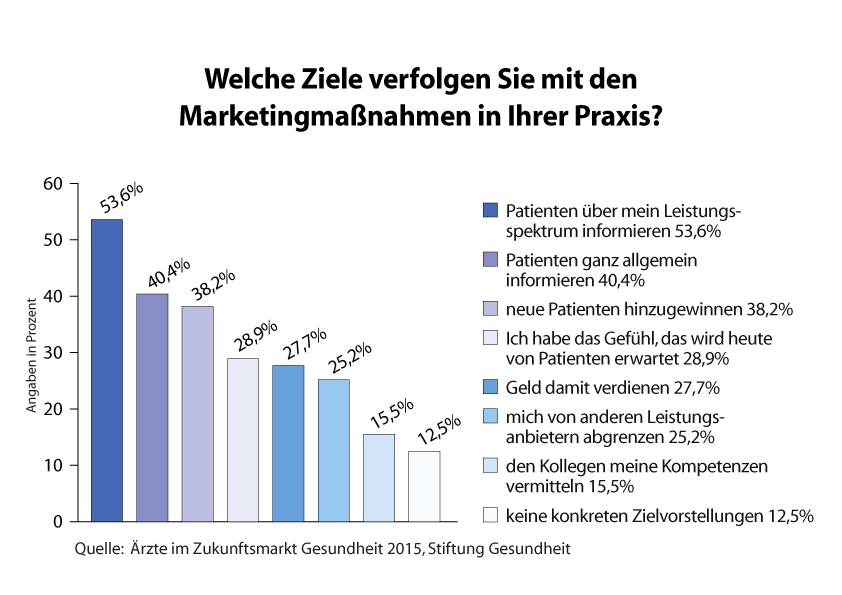 Statistik Praxismarketingziele